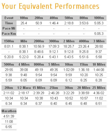 speed work pace calculator – Half Marathon Pace Chart